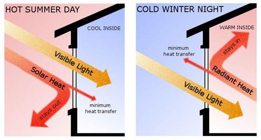 Tác dụng cản nhiệt bức xa hồng ngoại của kính Low-E