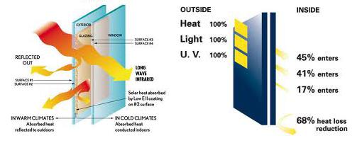 Kính chống nóng Low-E dự án chung cư 283 Khương Trung