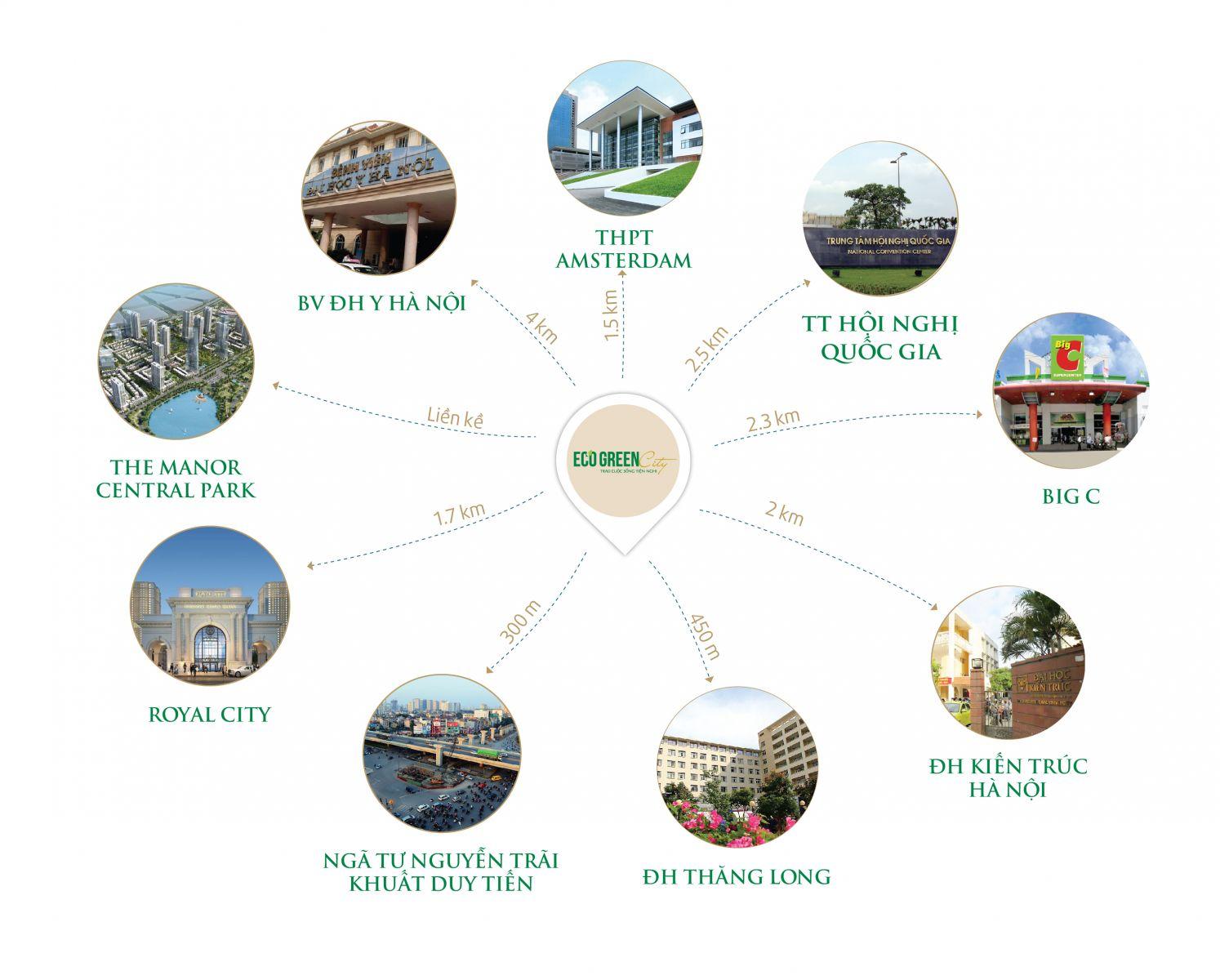 Vị trí đắc địa, kết nối vùng thuận lợi của Eco Green City