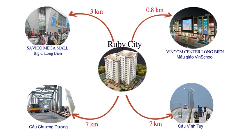 Liên kết vùng vô cùng thuận tiện của chung cư Ruby City Việt Hưng