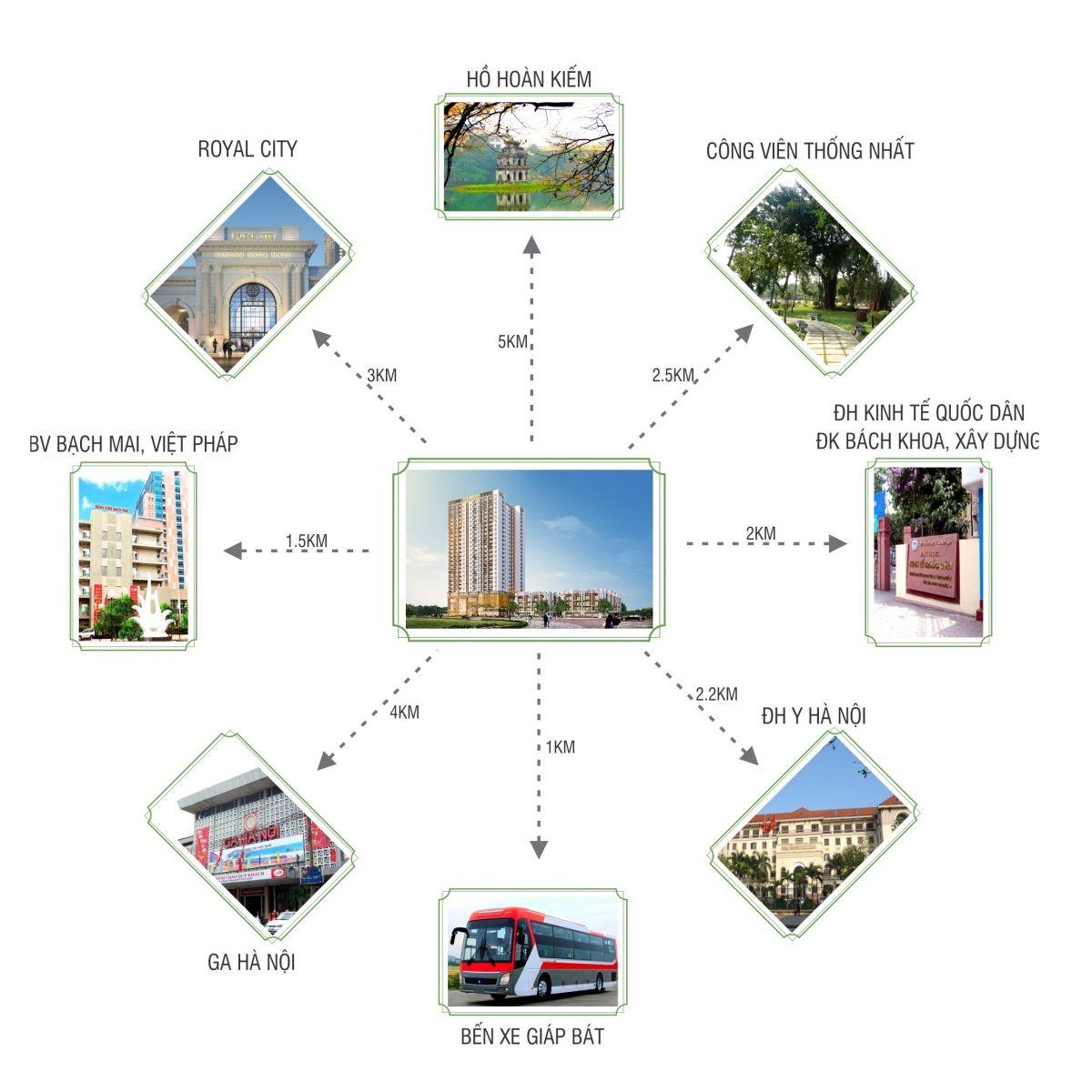 Kết nối khu vực Hoàn hảo là điểm cộng của Dự án 120 Định Công