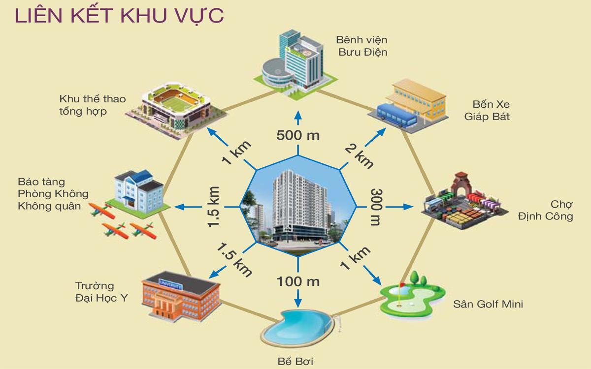 Kết nối Khu vực không tể thuận lợi hơn ở Dự án Chung cư An Bình 1 Định Công