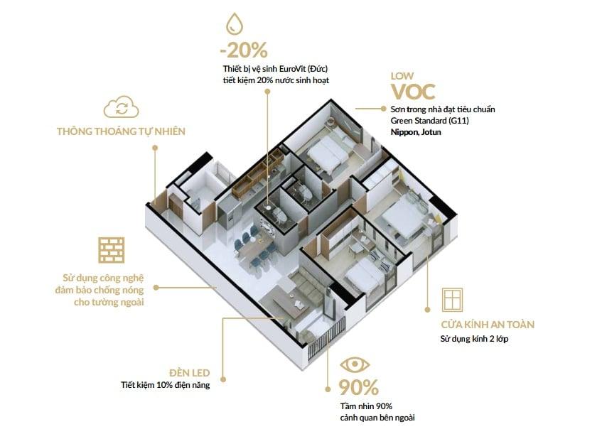 Thiết kế căn hộ Dự án