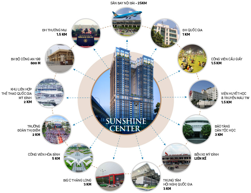 Kết nối khu vực vô cùng thuận lợi do tọa lạc tại Trung tâm Mỹ Đình của chung cư Sunshine Center Mai Trang Tower