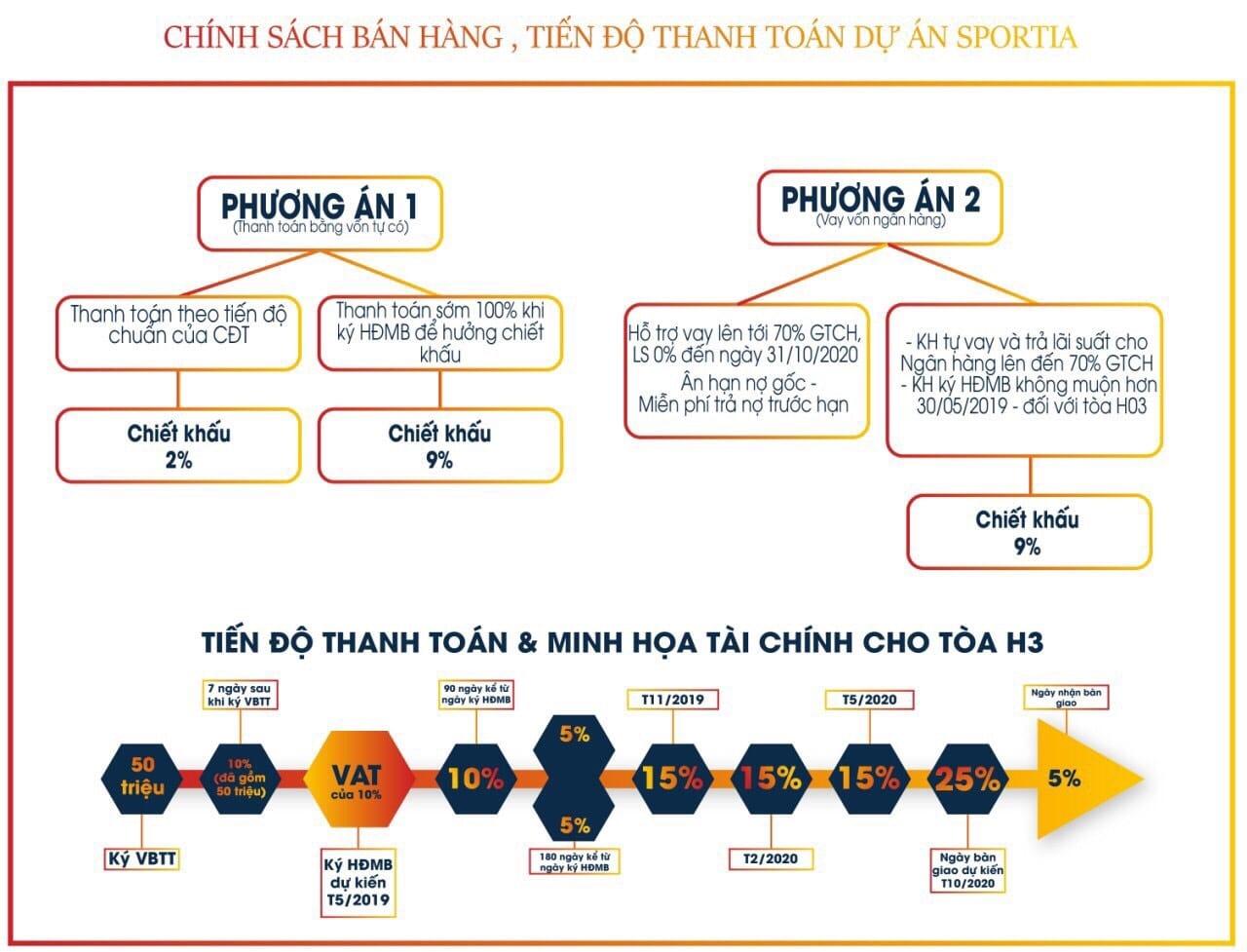 phương án tài chính Dự án Vincity Sportia Tây Mỗ Đại Mỗ Hà Nội