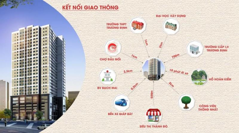 Kết nối khu vực Thông suốt, tiện lợi từ Chung cư 40 Thịnh Liệt