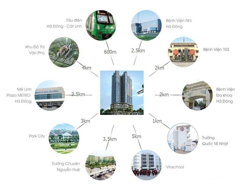 Liên kết vùng siêu tốt từ Chung cư QMS Tower Hà Đông