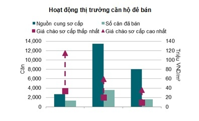 Báo cáo mới nhất tháng 4 năm 2017 của Savills Việt Nam