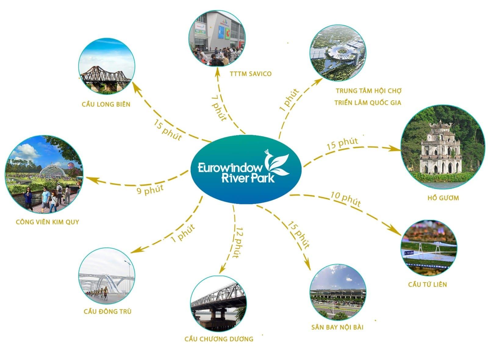 chung cư eurowindow river park liên kết vùng