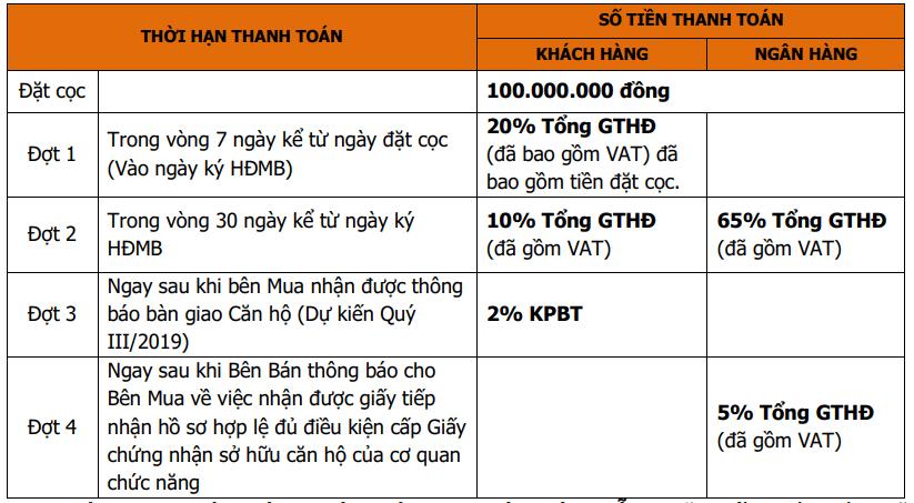 tiến độ thanh toán hỗ trợ lãi suất Chung cư Hinode City