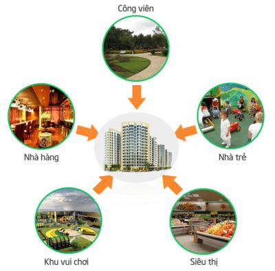 liên kết vùng Chung Cư BRG No15 No16 Sài Đồng