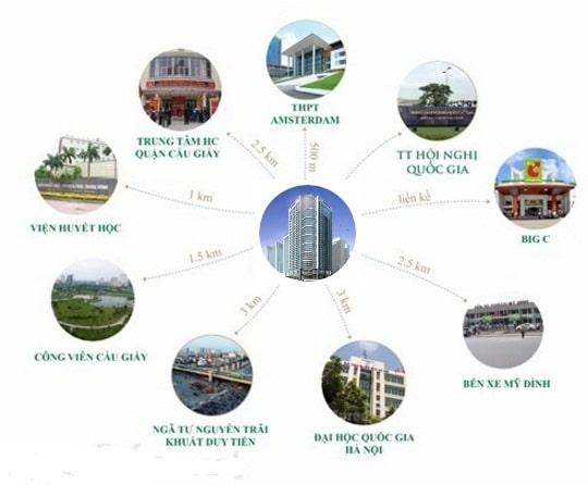 kết nối vùng Dự án Summit Building 216 Trần Duy Hưng
