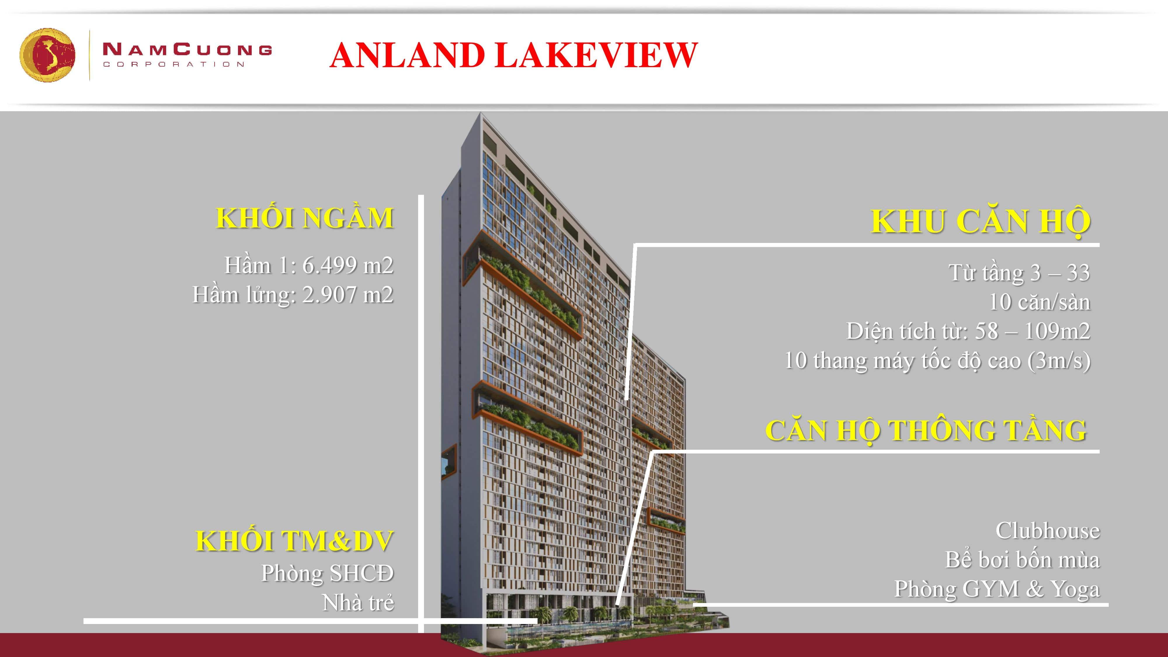 Dự án Chung cư Anland Lake View Dương Nội cơ cấu căn hộ