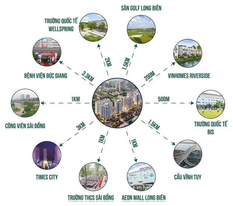 Liên kết vùng Dự án Chung cư Le Grand Jardin Sài Đồng