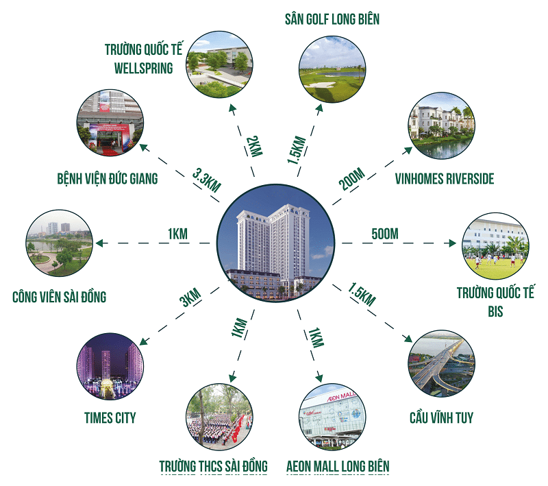 Liên kết vùng Chung cư Le Grand Jardin Sài Đồng