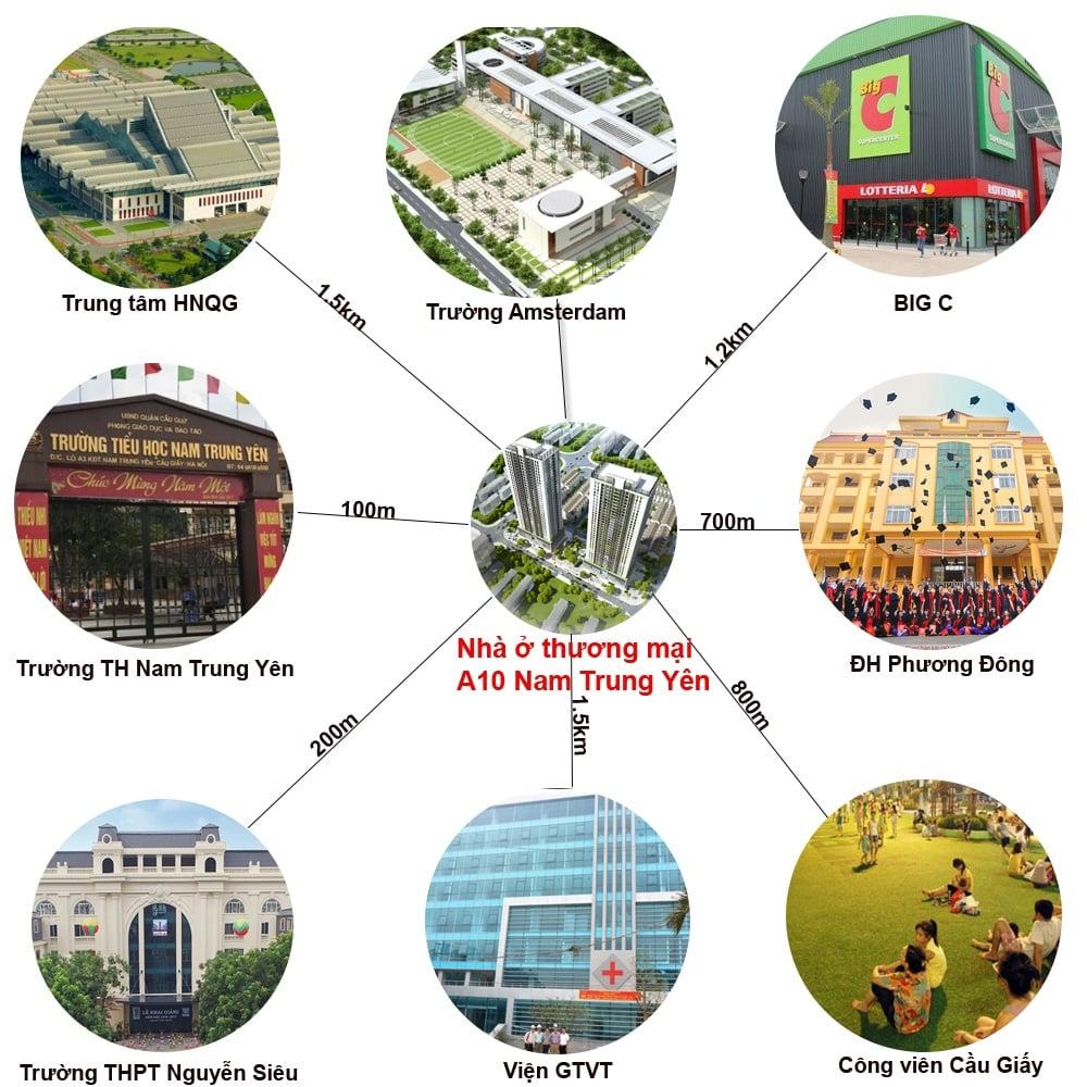 Kết nối vùng tiện ích khu vực Dự án Chung cư A10 Nam Trung Yên