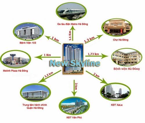 Kết nối vùng thuận lợi của Chung cư New Skyline Văn Quán