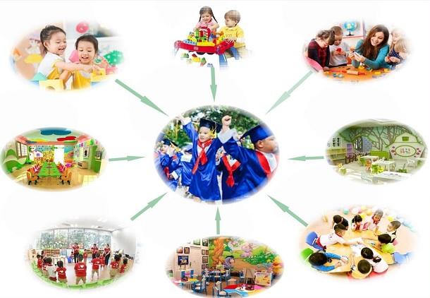 Giáo dục liên cấp chất lượng cao được quan tâm đầu tư
