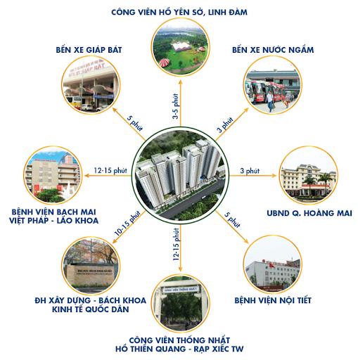 Tương tác không gian tọa độ Chung cư Linh Đàm Premier City Hoàng Mai